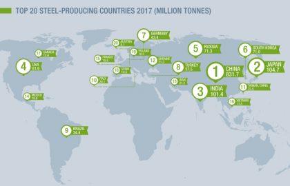 steel-production-2017