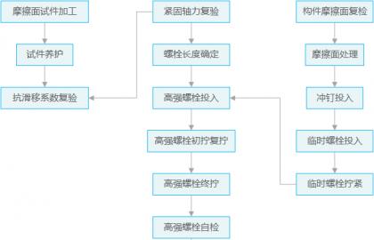 gaoqiangluoshuan