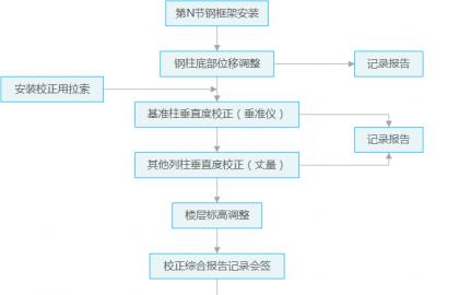 jiaozheng